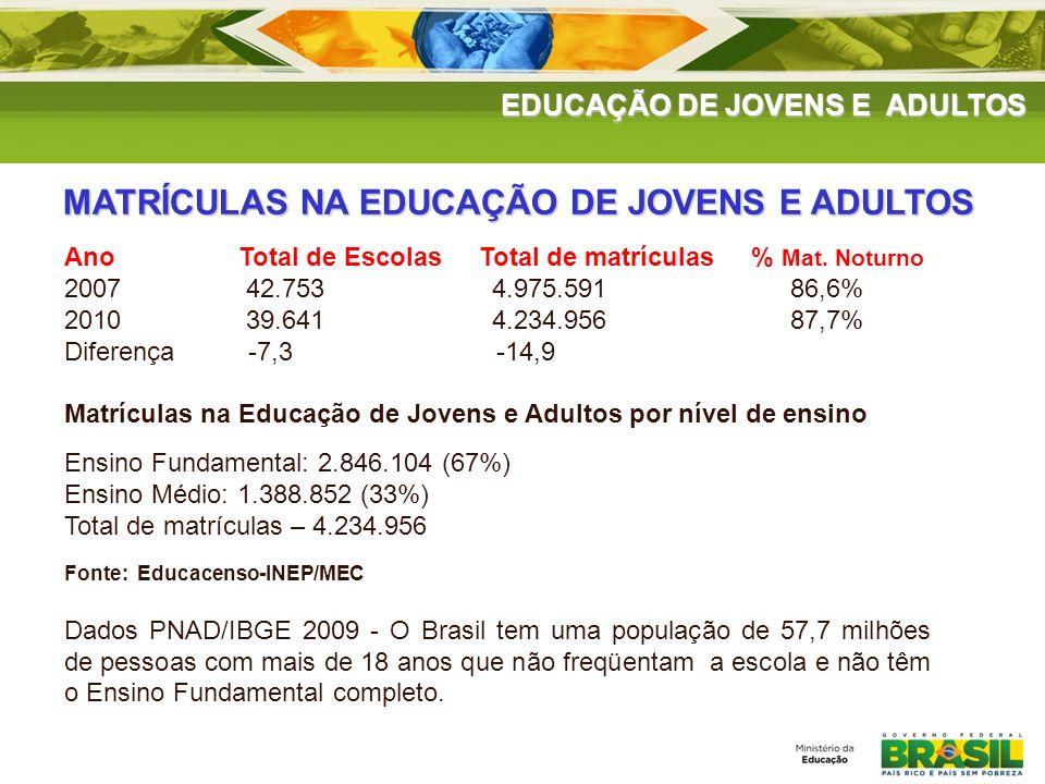 EDUCAÇÃO DE JOVENS E ADULTOS Ano Total de Escolas Total de matrículas % Mat. Noturno 2007 42.753 4.975.591 86,6% 2010 39.641 4.234.956 87,7% Diferença