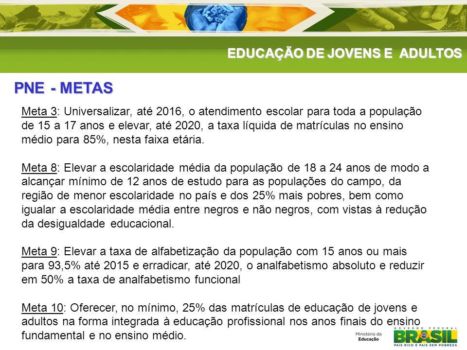 Meta 3: Universalizar, até 2016, o atendimento escolar para toda a população de 15 a 17 anos e elevar, até 2020, a taxa líquida de matrículas no ensin