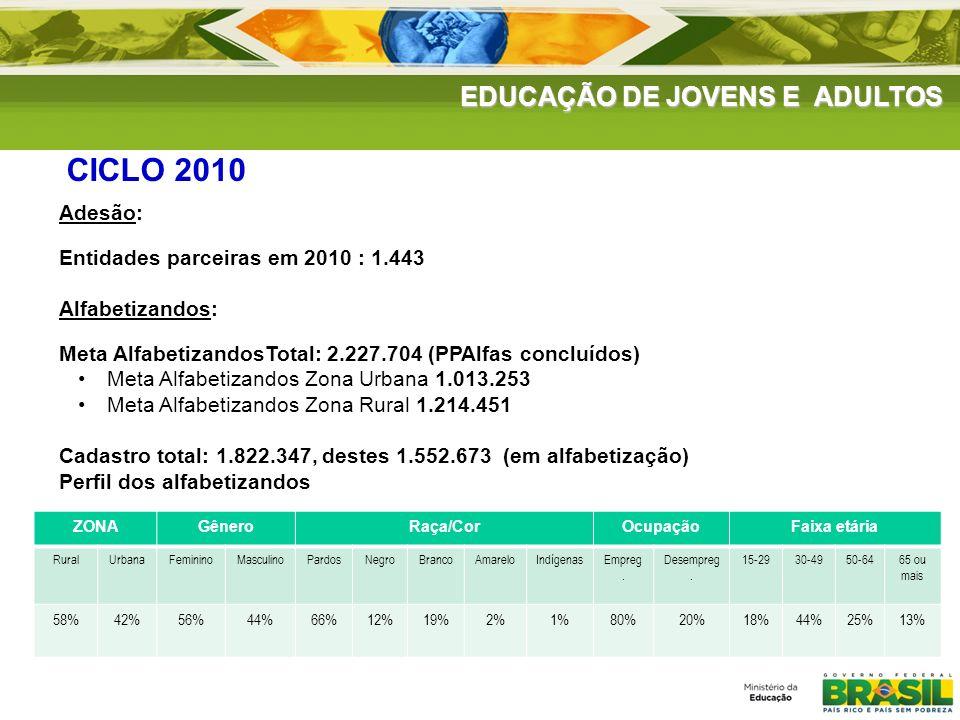 EDUCAÇÃO DE JOVENS E ADULTOS CICLO 2010 Adesão: Entidades parceiras em 2010 : 1.443 Alfabetizandos: Meta AlfabetizandosTotal: 2.227.704 (PPAlfas concl