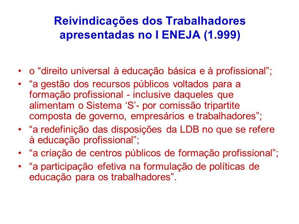 Reivindicações dos Trabalhadores apresentadas no I ENEJA (1.999) o direito universal à educação básica e à profissional; a gestão dos recursos público