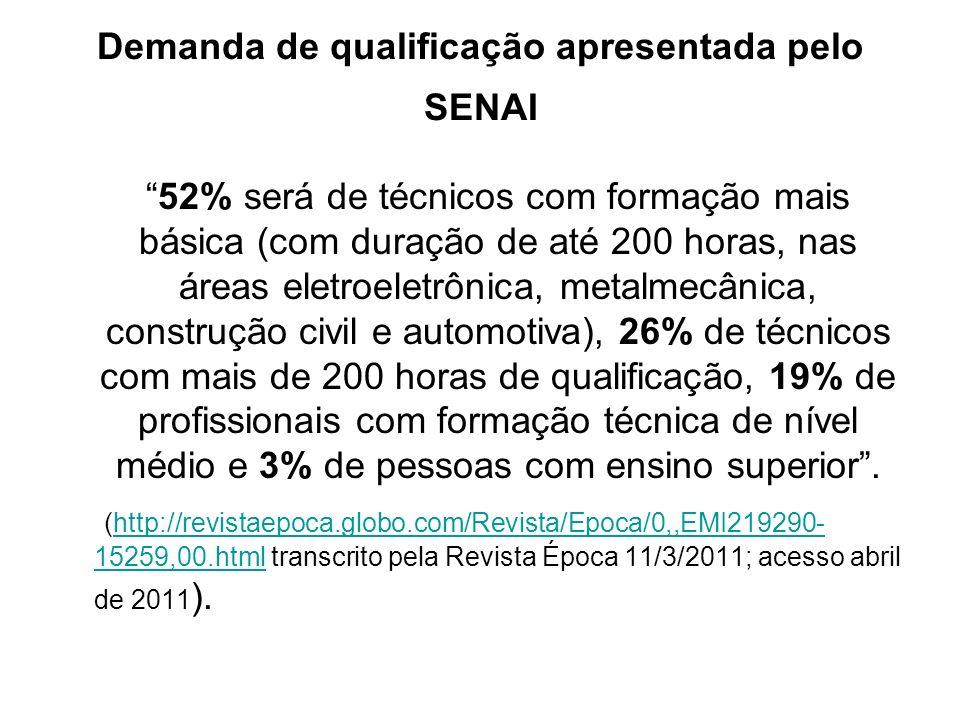 Demanda de qualificação apresentada pelo SENAI 52% será de técnicos com formação mais básica (com duração de até 200 horas, nas áreas eletroeletrônica