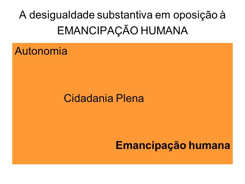 A desigualdade substantiva em oposição à EMANCIPAÇÃO HUMANA Autonomia Cidadania Plena Emancipação humana