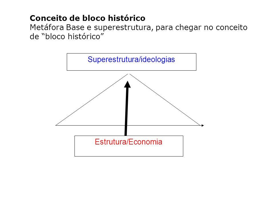 Conceito de bloco histórico Metáfora Base e superestrutura, para chegar no conceito de bloco histórico Estrutura/Economia Superestrutura/ideologias