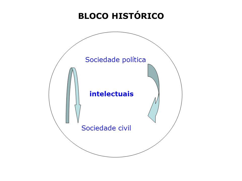 BLOCO HISTÓRICO intelectuais Sociedade política Sociedade civil