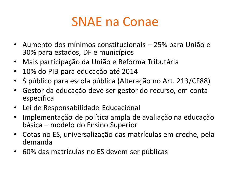 SNAE na Conae Aumento dos mínimos constitucionais – 25% para União e 30% para estados, DF e municípios Mais participação da União e Reforma Tributária 10% do PIB para educação até 2014 $ público para escola pública (Alteração no Art.