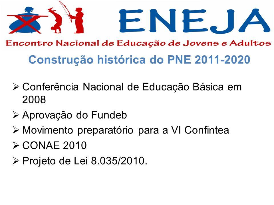 Construção histórica do PNE 2011-2020 Conferência Nacional de Educação Básica em 2008 Aprovação do Fundeb Movimento preparatório para a VI Confintea C