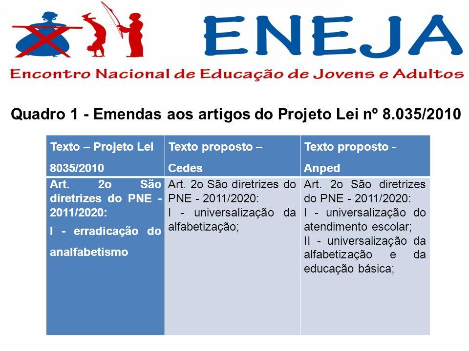 Texto – Projeto Lei 8035/2010 Texto proposto – Cedes Texto proposto - Anped Art. 2o São diretrizes do PNE - 2011/2020: I - erradicação do analfabetism