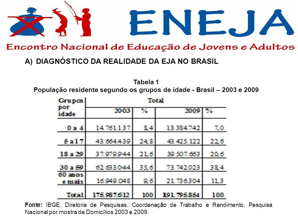 A)DIAGNÓSTICO DA REALIDADE DA EJA NO BRASIL Tabela 1 População residente segundo os grupos de idade - Brasil – 2003 e 2009 Fonte: IBGE, Diretoria de P