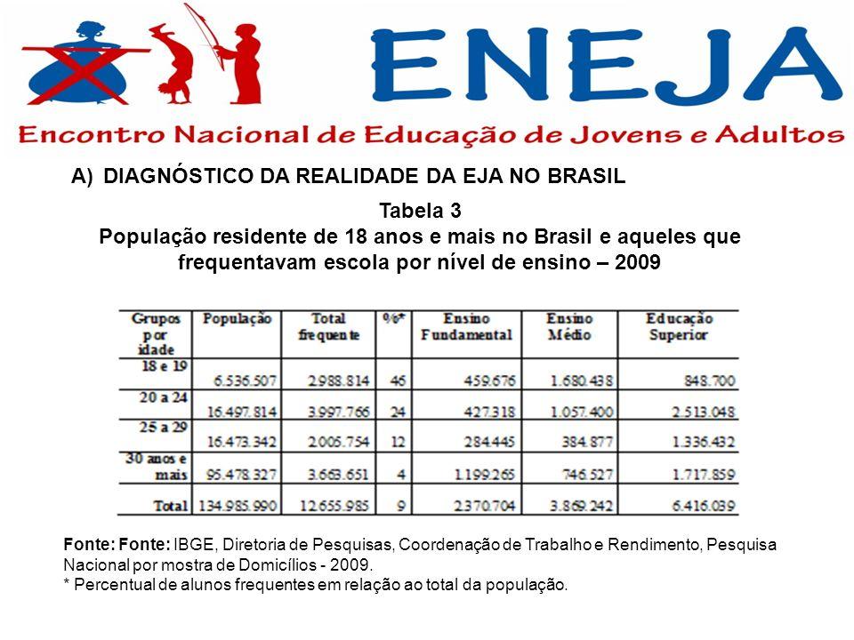 Tabela 3 População residente de 18 anos e mais no Brasil e aqueles que frequentavam escola por nível de ensino – 2009 A)DIAGNÓSTICO DA REALIDADE DA EJ