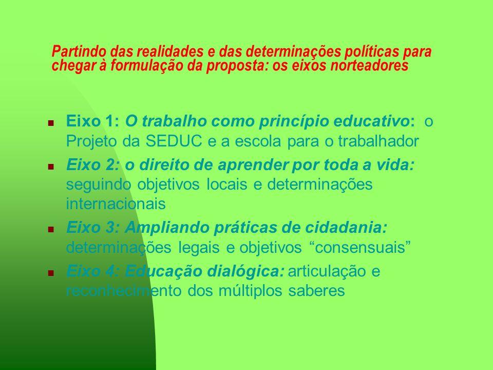 Partindo das realidades e das determinações políticas para chegar à formulação da proposta: os eixos norteadores Eixo 1: O trabalho como princípio edu