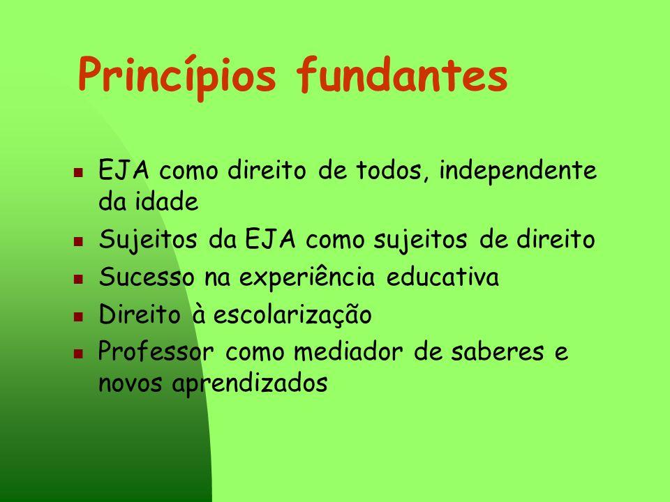 Princípios fundantes EJA como direito de todos, independente da idade Sujeitos da EJA como sujeitos de direito Sucesso na experiência educativa Direit