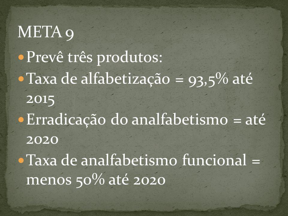 Prevê três produtos: Taxa de alfabetização = 93,5% até 2015 Erradicação do analfabetismo = até 2020 Taxa de analfabetismo funcional = menos 50% até 20