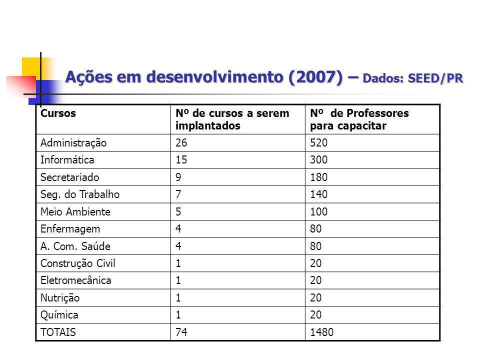 Ações em desenvolvimento (2007) – Dados: SEED/PR CursosNº de cursos a serem implantados Nº de Professores para capacitar Administração26520 Informátic