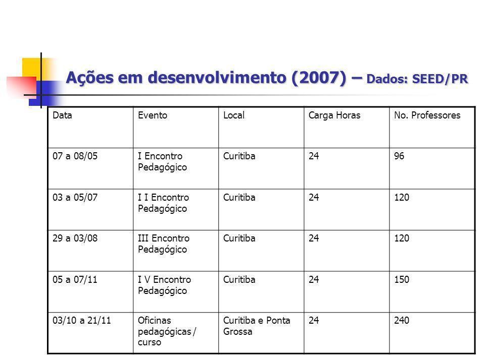Ações em desenvolvimento (2007) – Dados: SEED/PR DataEventoLocalCarga HorasNo. Professores 07 a 08/05I Encontro Pedagógico Curitiba2496 03 a 05/07I I