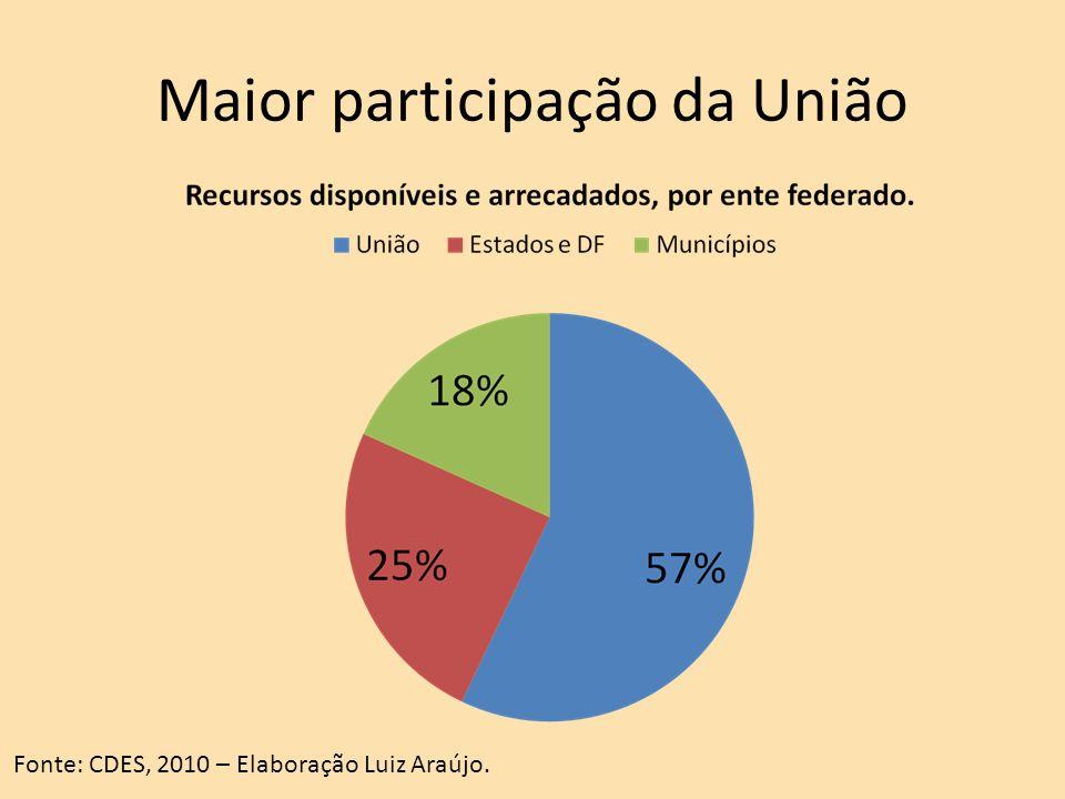 Maior participação da União Fonte: CDES, 2010 – Elaboração Luiz Araújo.
