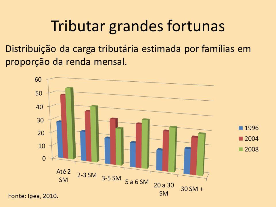 Tributar grandes fortunas Distribuição da carga tributária estimada por famílias em proporção da renda mensal.