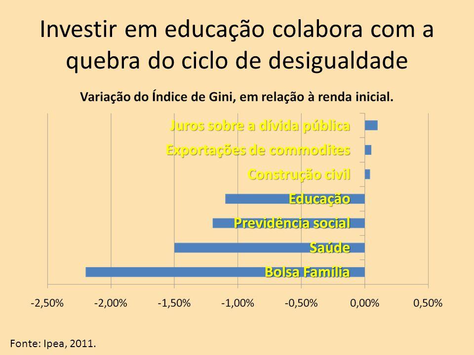 Investir em educação colabora com a quebra do ciclo de desigualdade Fonte: Ipea, 2011.