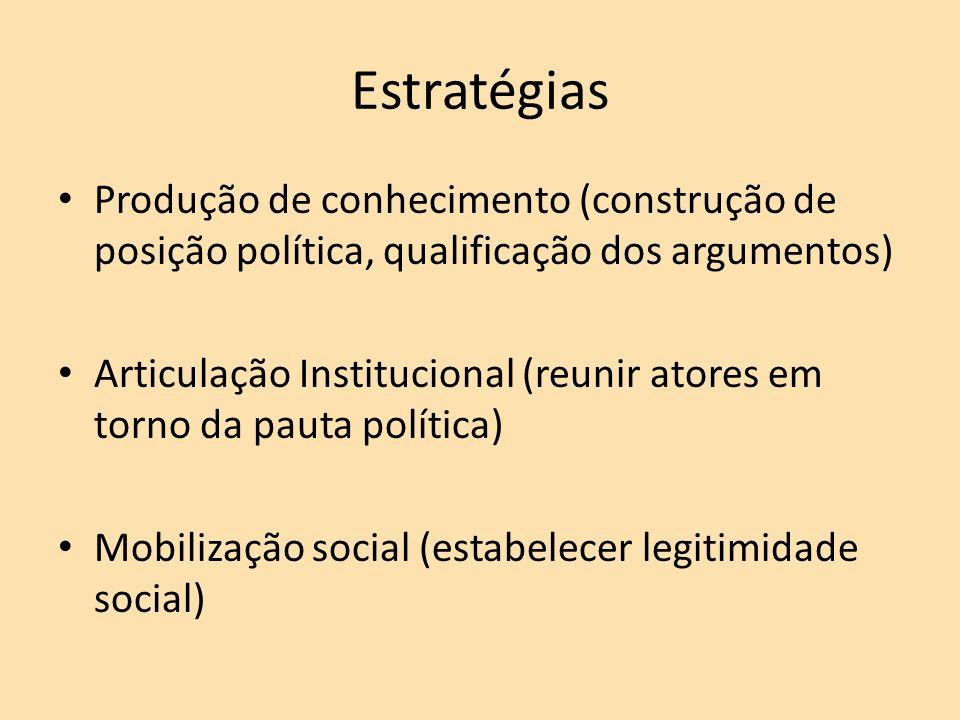 Estratégias Produção de conhecimento (construção de posição política, qualificação dos argumentos) Articulação Institucional (reunir atores em torno da pauta política) Mobilização social (estabelecer legitimidade social)