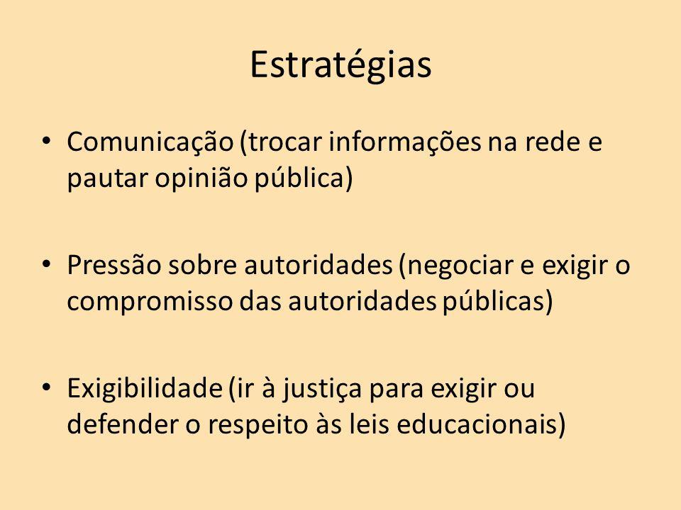 Estratégias Comunicação (trocar informações na rede e pautar opinião pública) Pressão sobre autoridades (negociar e exigir o compromisso das autoridades públicas) Exigibilidade (ir à justiça para exigir ou defender o respeito às leis educacionais)