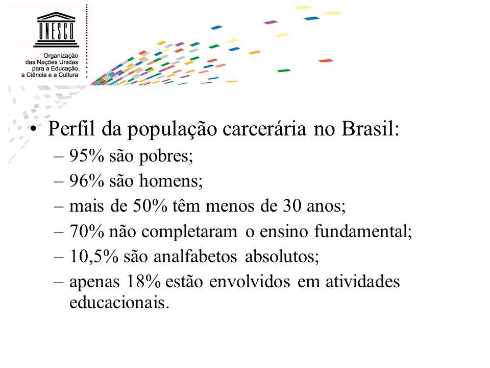 Perfil da população carcerária no Brasil: –95% são pobres; –96% são homens; –mais de 50% têm menos de 30 anos; –70% não completaram o ensino fundament