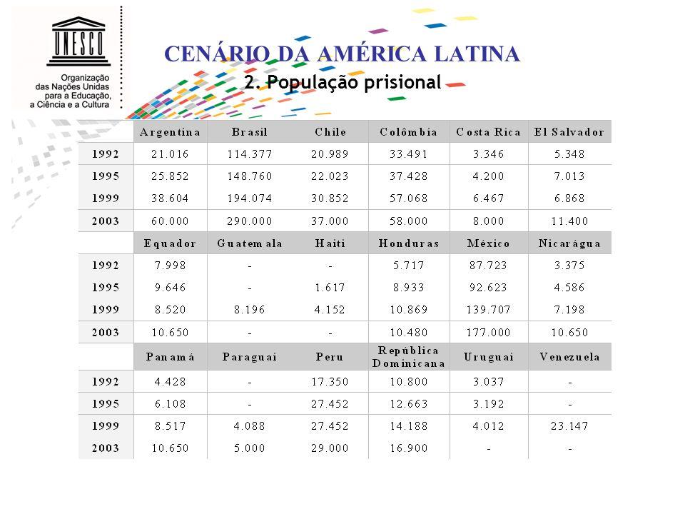 CENÁRIO DA AMÉRICA LATINA 3. População prisional, presos por 100.000 hab.
