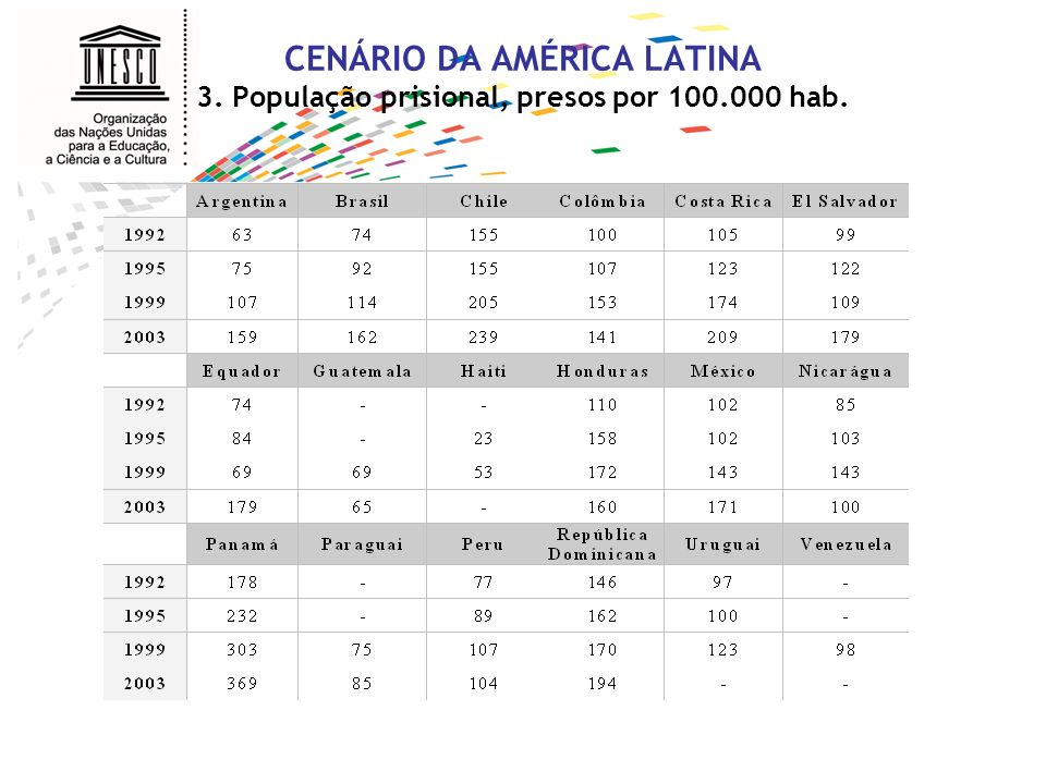 CENÁRIO DA AMÉRICA LATINA 4. População prisional, % de privação de liberdade.