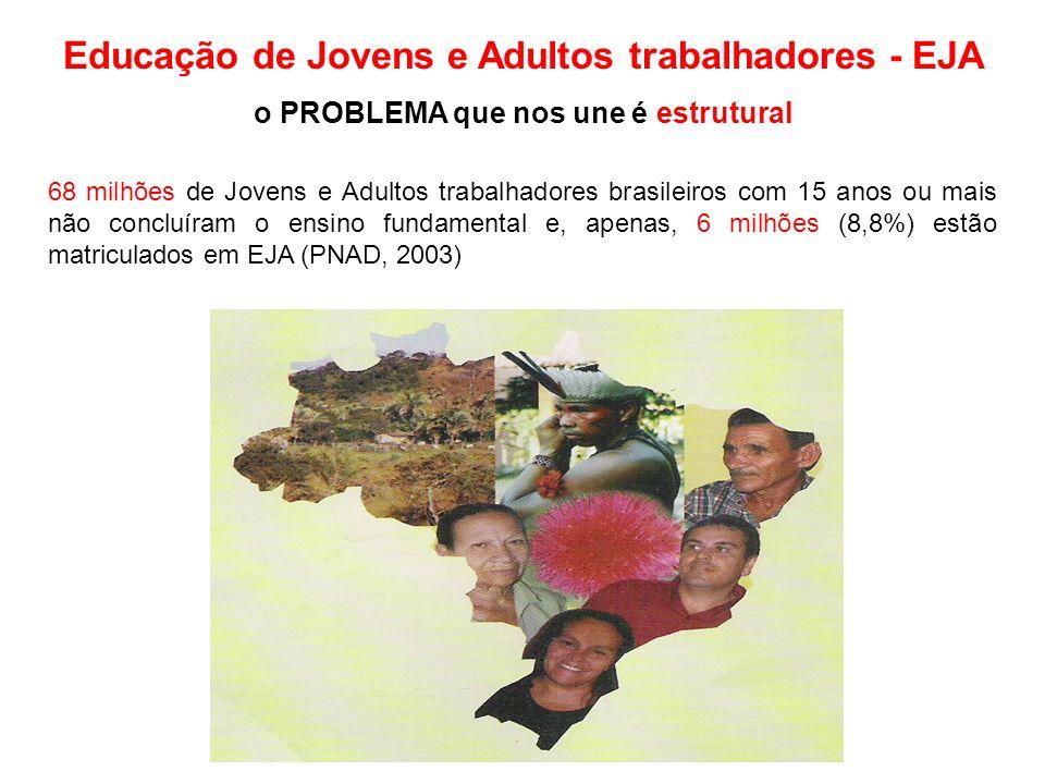 Educação de Jovens e Adultos trabalhadores - EJA o PROBLEMA que nos une é estrutural 68 milhões de Jovens e Adultos trabalhadores brasileiros com 15 anos ou mais não concluíram o ensino fundamental e, apenas, 6 milhões (8,8%) estão matriculados em EJA (PNAD, 2003)