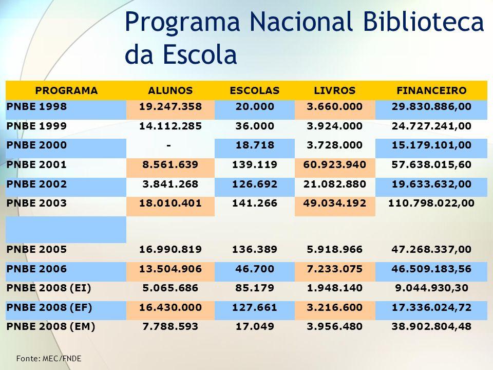 Programa Nacional Biblioteca da Escola PROGRAMAALUNOSESCOLASLIVROSFINANCEIRO PNBE 199819.247.35820.0003.660.00029.830.886,00 PNBE 199914.112.28536.000