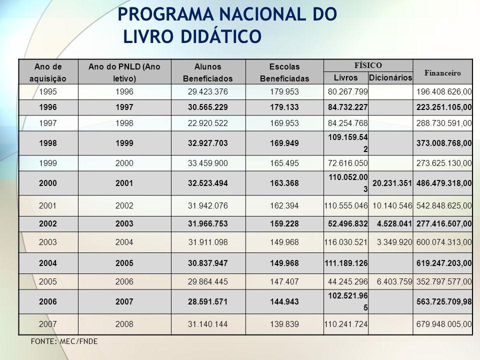 Ano de aquisição Ano do PNLD (Ano letivo) Alunos Beneficiados Escolas Beneficiadas FÍSICO Financeiro LivrosDicionários 1995199629.423.376179.95380.267