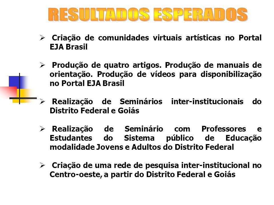 Criação de comunidades virtuais artísticas no Portal EJA Brasil Produção de quatro artigos. Produção de manuais de orientação. Produção de vídeos para