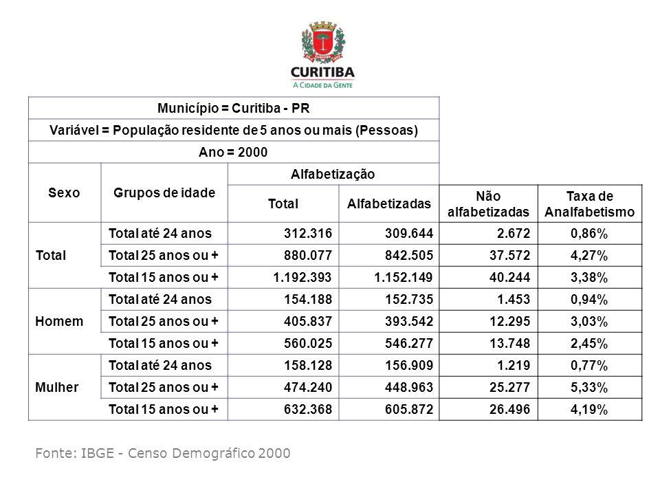 Município = Curitiba - PR Variável = População residente de 5 anos ou mais (Pessoas) Ano = 2000 SexoGrupos de idade Alfabetização TotalAlfabetizadas N