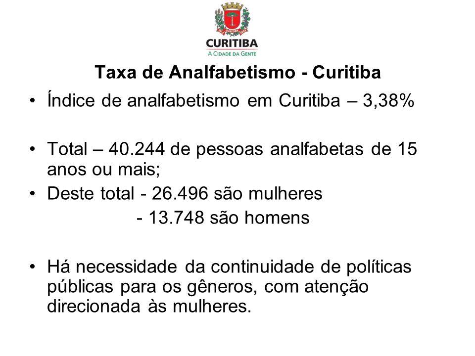 Taxa de Analfabetismo - Curitiba Índice de analfabetismo em Curitiba – 3,38% Total – 40.244 de pessoas analfabetas de 15 anos ou mais; Deste total - 2