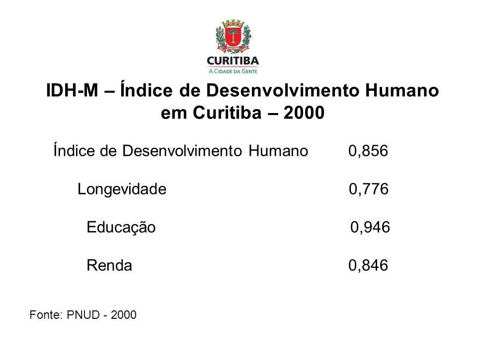 IDH-M – Índice de Desenvolvimento Humano em Curitiba – 2000 Índice de Desenvolvimento Humano 0,856 Longevidade 0,776 Educação 0,946 Renda 0,846 Fonte: PNUD - 2000