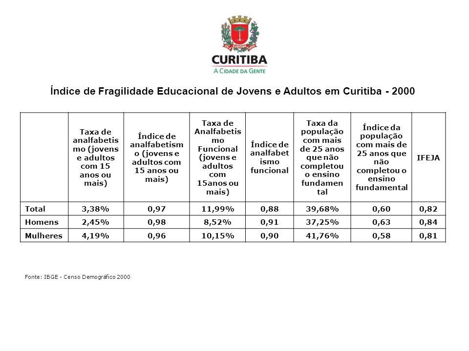 Índice de Fragilidade Educacional de Jovens e Adultos em Curitiba - 2000 Taxa de analfabetis mo (jovens e adultos com 15 anos ou mais) Índice de analf