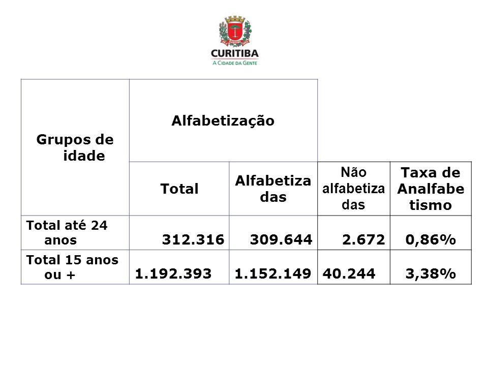 Grupos de idade Alfabetização Total Alfabetiza das Não alfabetiza das Taxa de Analfabe tismo Total até 24 anos 312.316309.6442.6720,86% Total 15 anos ou + 1.192.3931.152.14940.2443,38%