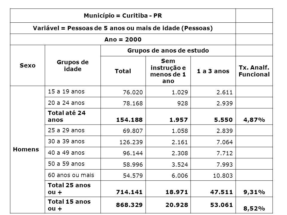 Município = Curitiba - PR Variável = Pessoas de 5 anos ou mais de idade (Pessoas) Ano = 2000 Sexo Grupos de idade Grupos de anos de estudo Total Sem instrução e menos de 1 ano 1 a 3 anos Tx.