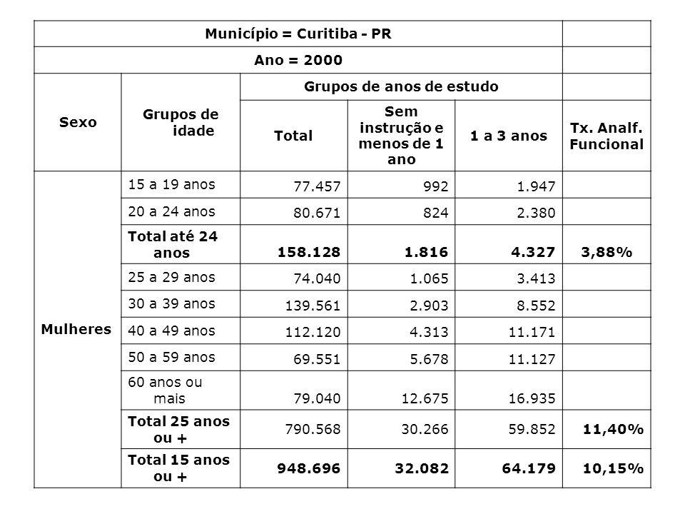 Município = Curitiba - PR Ano = 2000 Sexo Grupos de idade Grupos de anos de estudo Total Sem instrução e menos de 1 ano 1 a 3 anos Tx. Analf. Funciona