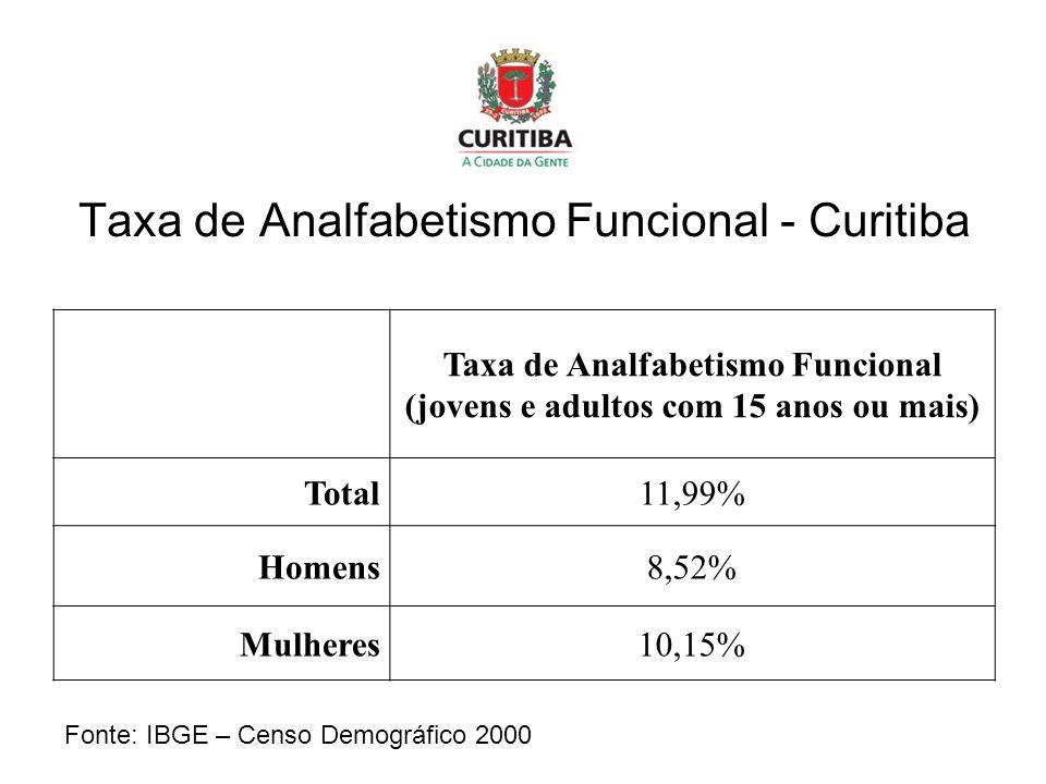 Taxa de Analfabetismo Funcional - Curitiba Taxa de Analfabetismo Funcional (jovens e adultos com 15 anos ou mais) Total11,99% Homens8,52% Mulheres10,15% Fonte: IBGE – Censo Demográfico 2000