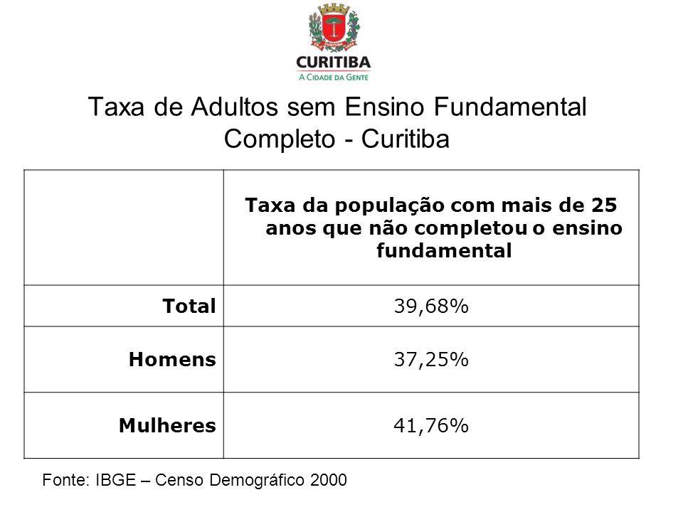 Taxa de Adultos sem Ensino Fundamental Completo - Curitiba Taxa da população com mais de 25 anos que não completou o ensino fundamental Total39,68% Ho
