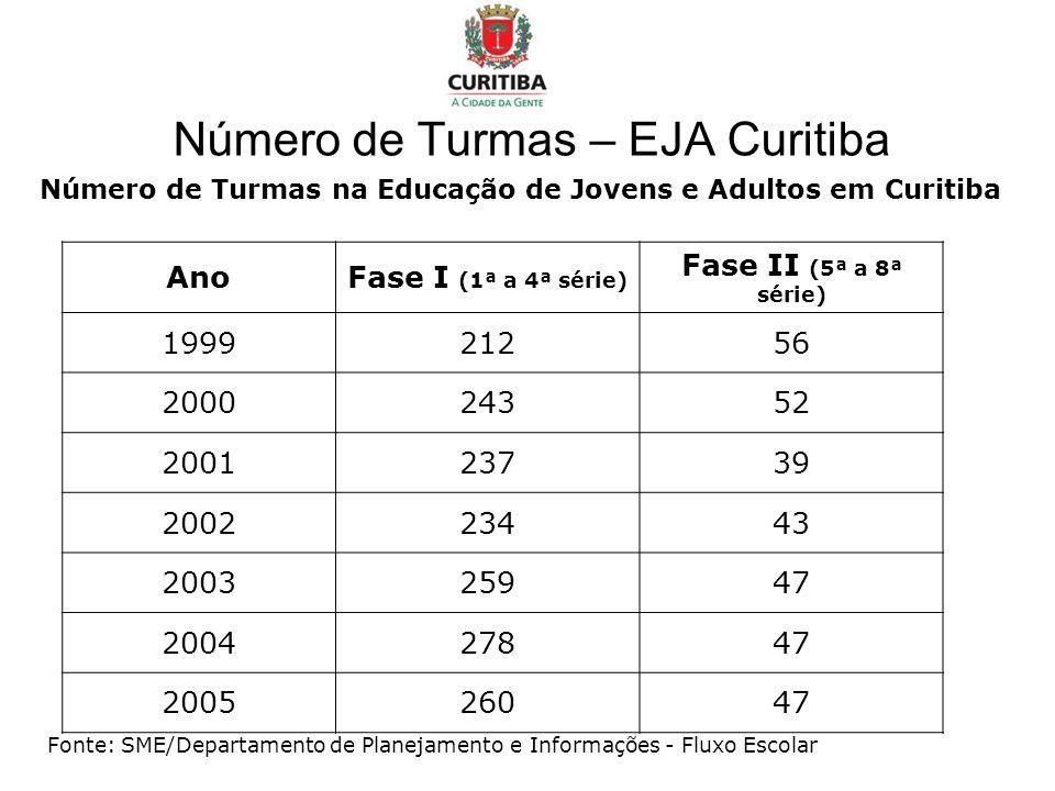 Número de Turmas – EJA Curitiba Número de Turmas na Educação de Jovens e Adultos em Curitiba Fonte: SME/Departamento de Planejamento e Informações - Fluxo Escolar AnoFase I (1ª a 4ª série) Fase II (5ª a 8ª série) 199921256 200024352 200123739 200223443 200325947 200427847 200526047