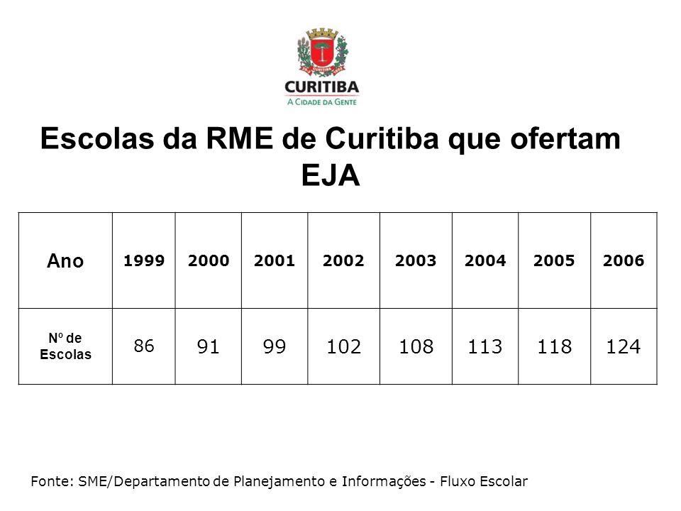 Escolas da RME de Curitiba que ofertam EJA Ano 19992000200120022003200420052006 Nº de Escolas 86 9199102108113118124 Fonte: SME/Departamento de Planej