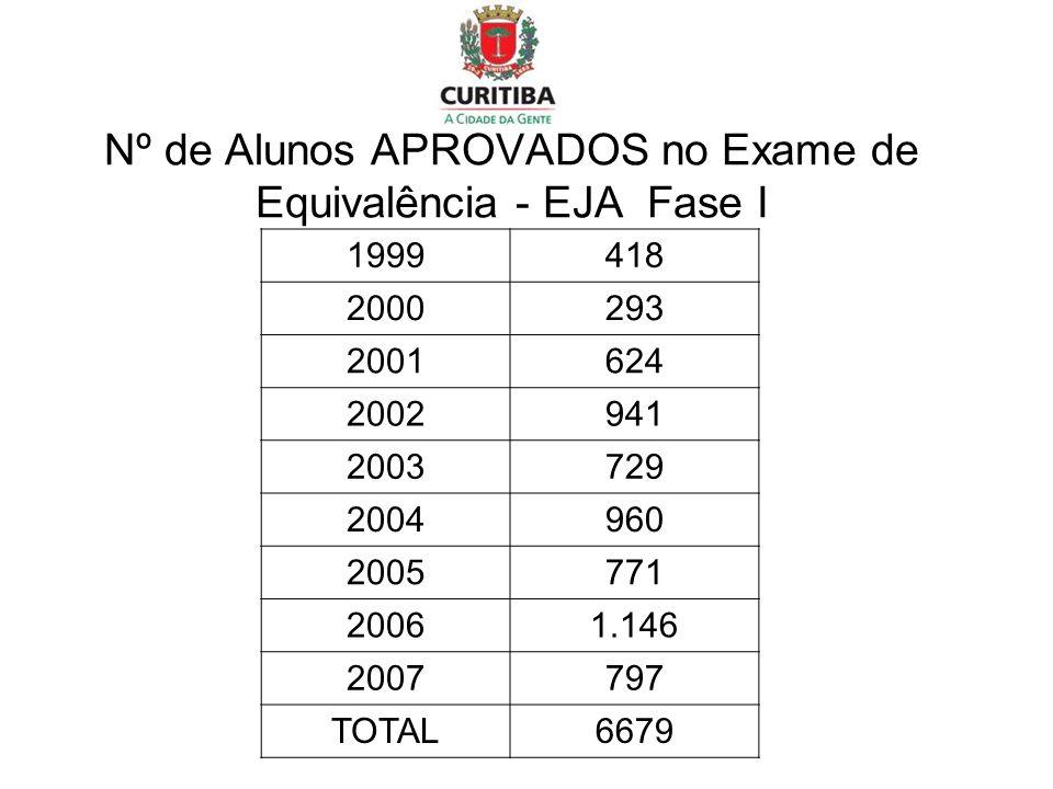 Nº de Alunos APROVADOS no Exame de Equivalência - EJA Fase I 1999418 2000293 2001624 2002941 2003729 2004960 2005771 20061.146 2007797 TOTAL6679