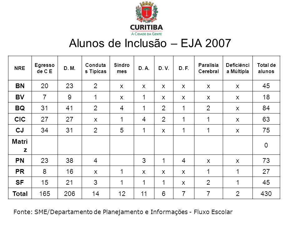 Alunos de Inclusão – EJA 2007 Fonte: SME/Departamento de Planejamento e Informações - Fluxo Escolar NRE Egresso de C E D. M. Conduta s Típicas Sindro