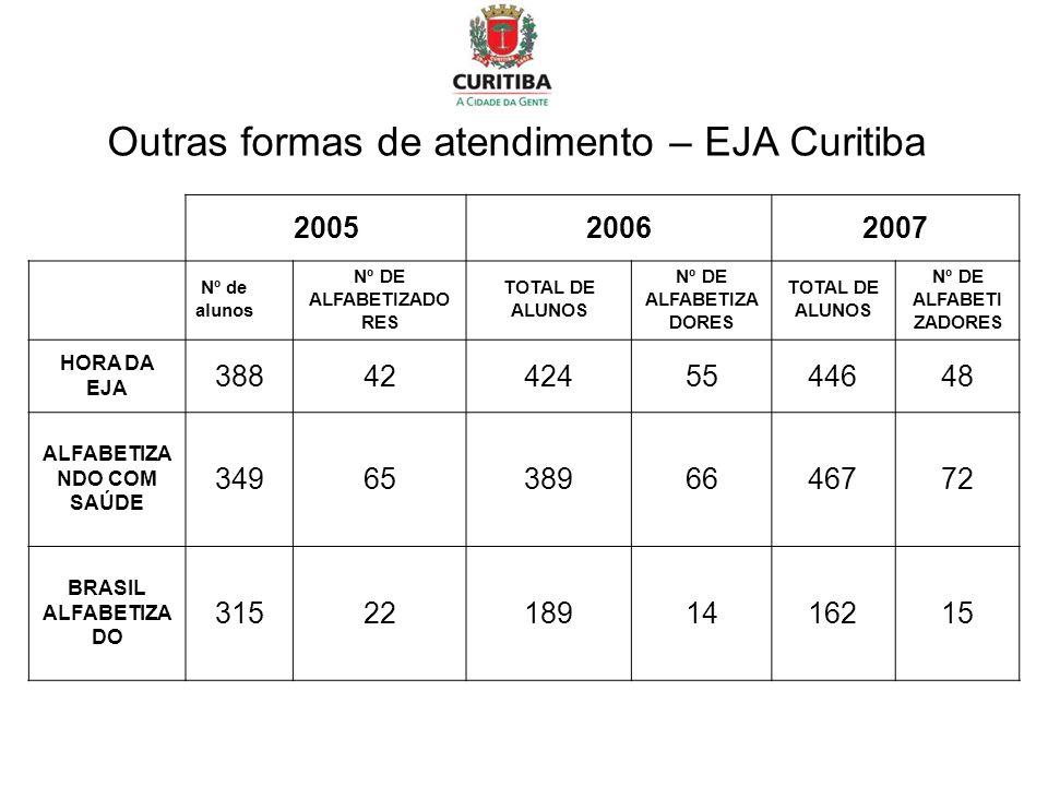 Outras formas de atendimento – EJA Curitiba 200520062007 Nº de alunos Nº DE ALFABETIZADO RES TOTAL DE ALUNOS Nº DE ALFABETIZA DORES TOTAL DE ALUNOS Nº