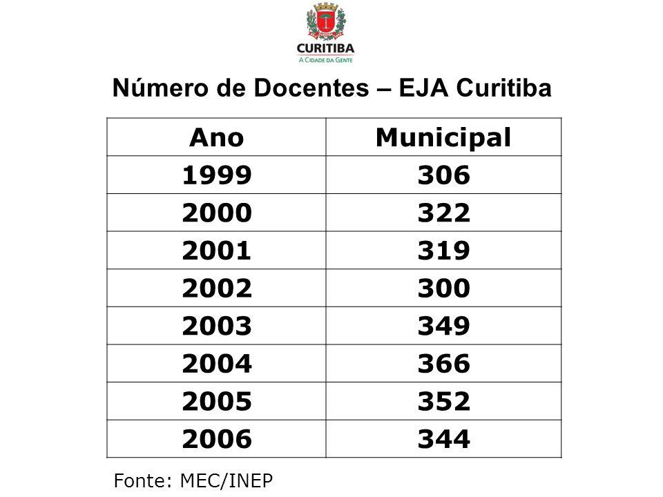 Número de Docentes – EJA Curitiba AnoMunicipal 1999306 2000322 2001319 2002300 2003349 2004366 2005352 2006344 Fonte: MEC/INEP