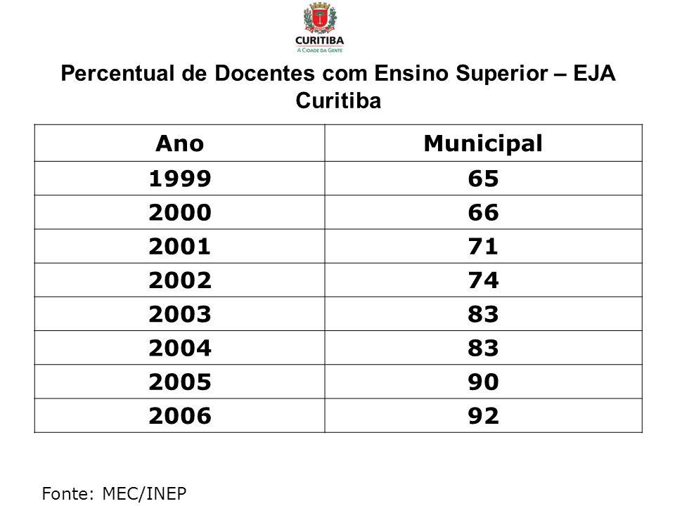 Percentual de Docentes com Ensino Superior – EJA Curitiba AnoMunicipal 199965 200066 200171 200274 200383 200483 200590 200692 Fonte: MEC/INEP