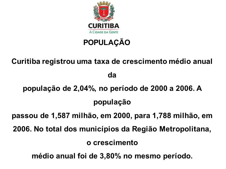 Curitiba registrou uma taxa de crescimento médio anual da população de 2,04%, no período de 2000 a 2006.