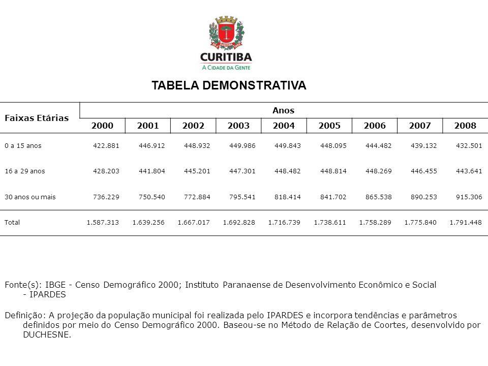Taxa de Analfabetismo - Curitiba Índice de analfabetismo em Curitiba – 3,38% Total – 40.244 de pessoas analfabetas de 15 anos ou mais; Deste total - 26.496 são mulheres - 13.748 são homens Há necessidade da continuidade de políticas públicas para os gêneros, com atenção direcionada às mulheres.