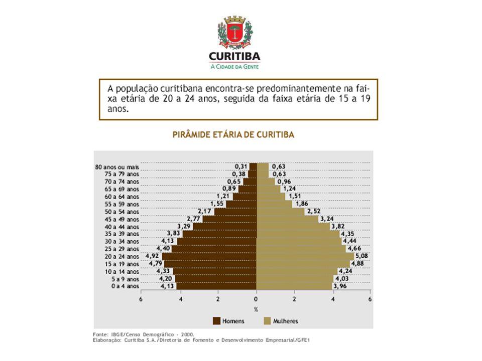 Escolas da RME de Curitiba que ofertam EJA Ano 19992000200120022003200420052006 Nº de Escolas 86 9199102108113118124 Fonte: SME/Departamento de Planejamento e Informações - Fluxo Escolar