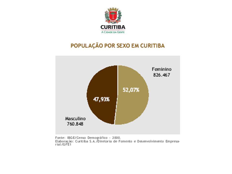 20002006 TAXATAXA 00/06 URBANI ZAÇÃO Total RMC sem Curitiba 1.181.0791.472.6093,80 79,32 Total RMC 2.768.3943.261.1682,81 91,18 Paraná 9.563.45810.387.3781,41 81,41 Brasil 169.799.170186.770.5621,41 81,38 POPULAÇÃO NA REGIÃO METROPOLITANA DE CURITIBA %